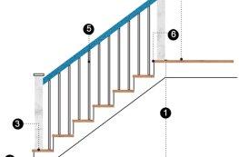 Những kích thước chuẩn cần biết khi thiết kế cầu thang