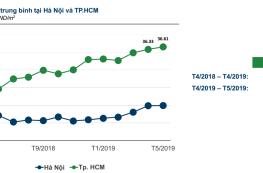 Địa ốc TP.HCM: Căn hộ chung cư tăng giá hơn 12%